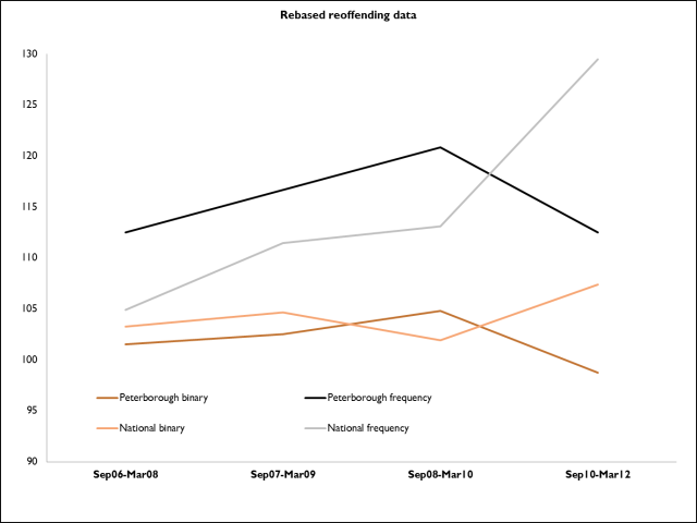 Rebased reoffending data